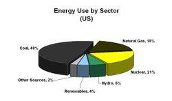 Energy US