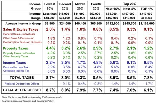 Oregon tax data from Oregon Center for Public Policy